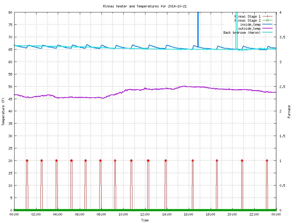 show_graph_2014-10-21.cgi
